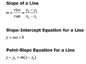 Line Equation Quick Reference